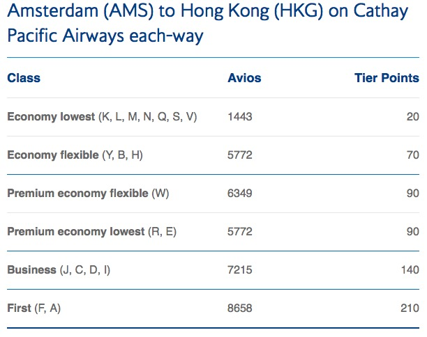 tier points Amsterdam Hong Kong Cathay pacific