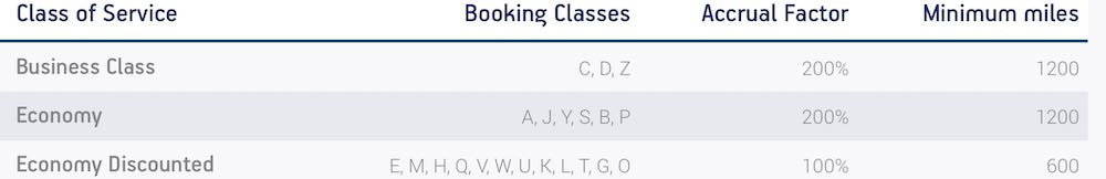 Star Alliance Gold member Aegean Airlines status priority check in lounge